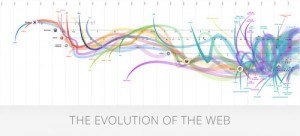 Evolution_of_the_web